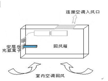中央空调光氢离子净化器